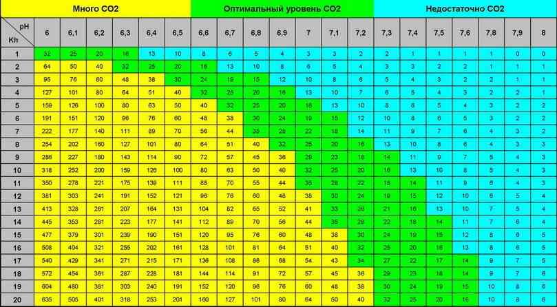 Таблица содержания углекислого газа в аквариумной воде по pH и kh